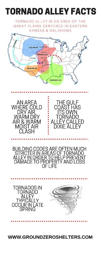 What is Tornado Alley?